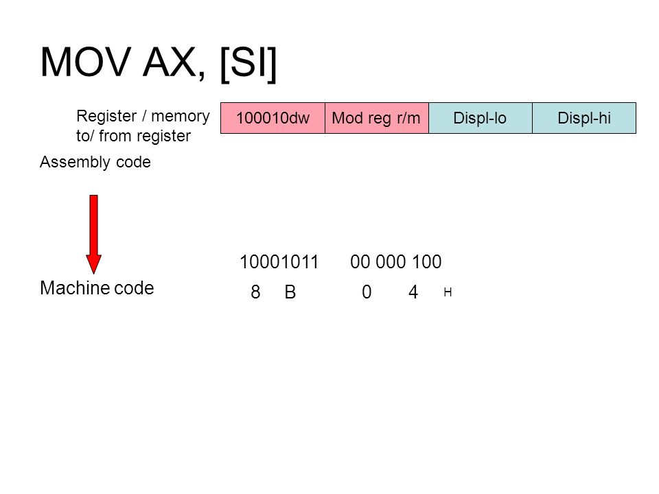 MOV AX, [SI] 10001011 00 000 100 8 B 4 H Machine code